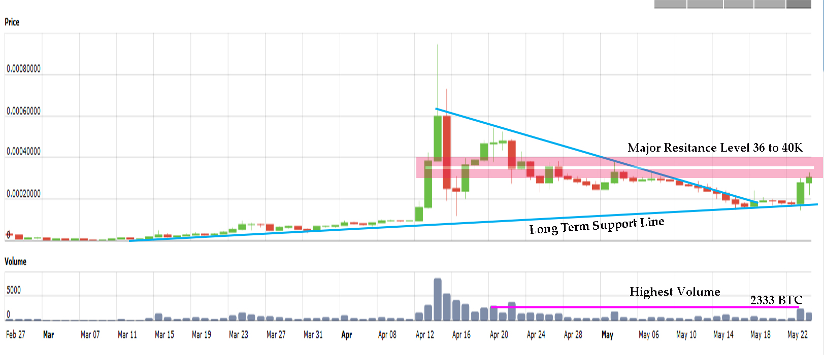 BlackCoin-Long-Term-Mintpal-Chart-May-24th-2014